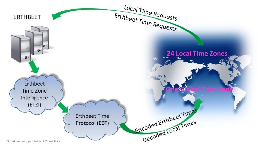Erthbeet time encosion decosion world cycle